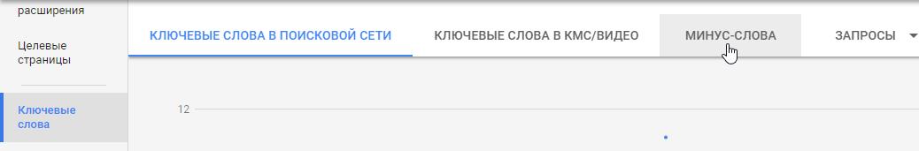 Добавление минус-слов Google Ads, Adwords
